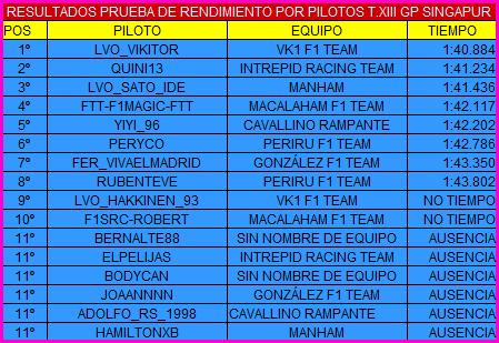 |F1 15 T.XIII| Resultados Prueba de Rendimiento RESULTADOSPRPILOTOSSINGA_zps5lcpj3qh