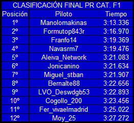 |F1 15| Resultados prueba de rendimiento y explicación GP2 Finalpr_zpspuswskap