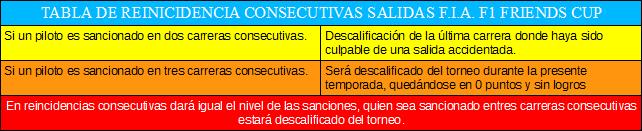 NORMATIVA EXCLUSIVA PARA LAS SALIDAS F1 CODEMASTERS Reincidenciasconsecutivas_zps9240f377