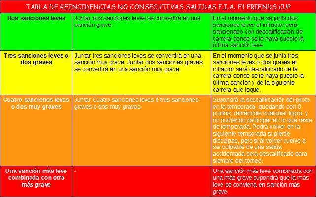 NORMATIVA EXCLUSIVA PARA LAS SALIDAS F1 CODEMASTERS Reincidenciasnoconsevutias_zps1979f450