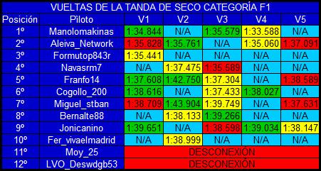 |F1 15| Resultados prueba de rendimiento y explicación GP2 Seco1_zpsjr2baf6n