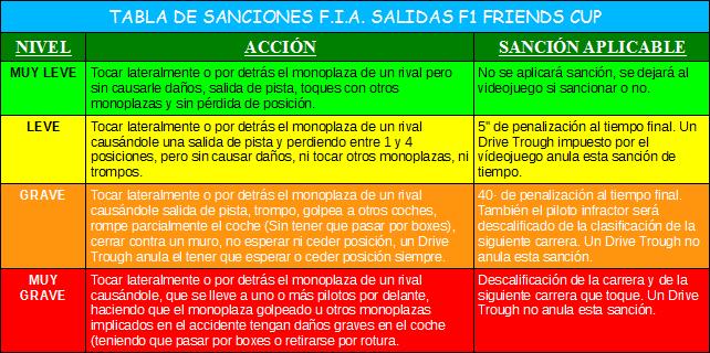 NORMATIVA EXCLUSIVA PARA LAS SALIDAS F1 CODEMASTERS Tabladesanciones_zps8e9e4cca