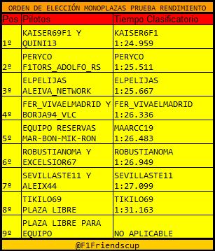 |F1 14| Resultados Prueba de Rendimiento y Elección de Monoplazas Tiempos5_zpslw5nkb3q