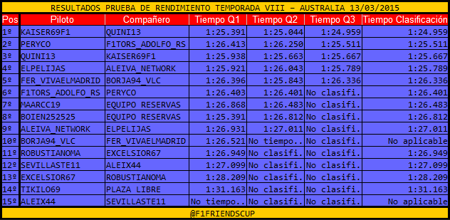 |F1 14| Resultados Prueba de Rendimiento y Elección de Monoplazas Tiempos_zpsj6qh2akq