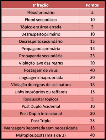 Imagens para punir um post e tabela de infrações Tabeladeinfraes_red