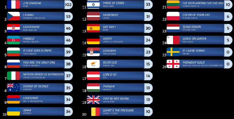 Top ESC 2016 - Página 2 I005_zps2dcqi7tj