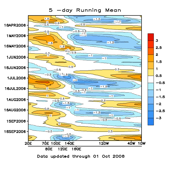 AMO,PDO,ENSO,QBO,NAD,AO,PNA. What the Hell does it all mean?  600px-MJO_5-day_running_mean_throug