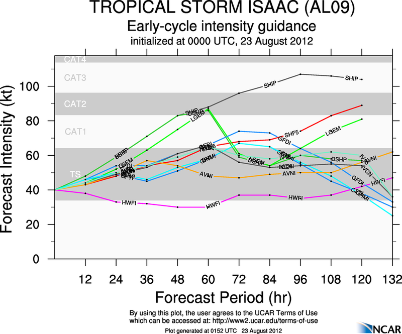 The Atlantic Express - Tropical Storm Isaac - Tropical STorm Joyce- and New AOI Aal09_2012082300_intensity_early