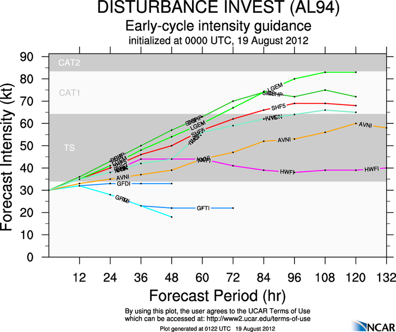 TROUBLE IN THE TROPICS, Coming Soon to a Body of Water near you..... - Page 2 Aal94_2012081900_intensity_early