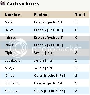 Tabla de Posiciones y Goleadores   CE-GolGrupoB_zps7877864c