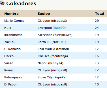 Tabla de Posiciones y Goleadores - Final GolA-CL14-15
