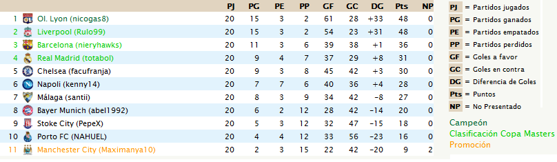 Tabla de Posiciones y Goleadores - Final TablaA-CL14-15