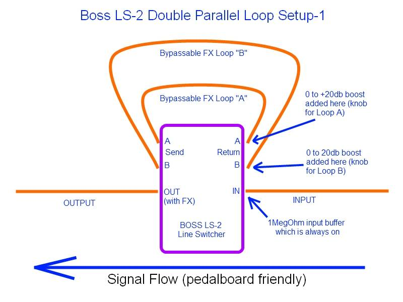Tornar um canal em dois... BossLS-2Configuration-1