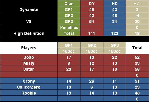 + #200 DY vs HD [27-07-12] 200DynamitevsHighDefinition-Win