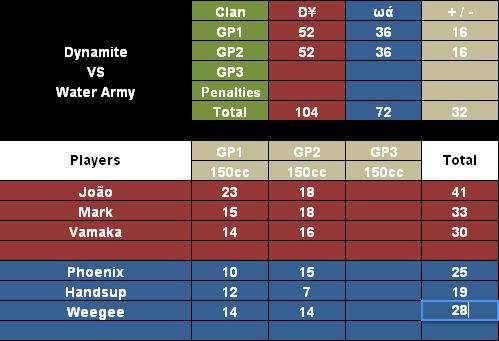 + #263 DY vs WA [12-9-12] DYvsWA12-9-12