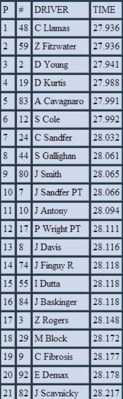 2014 DuPont World Series of Racing Round 17 @ Miami Bandicam%202015-03-22%2000-00-59-435_zpshlgxjmda