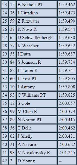 2015 DuPont World Series Of Racing: Round 3 @ Road America Bandicam%202015-08-13%2023-37-53-787_zpsvrylamxu