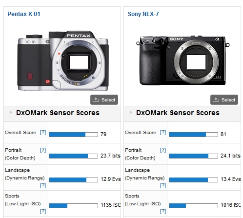 Comparo capteur PENTAX K-01 vs SONY NEX-7 par DxO MARK Schermata03-2456017alle203554