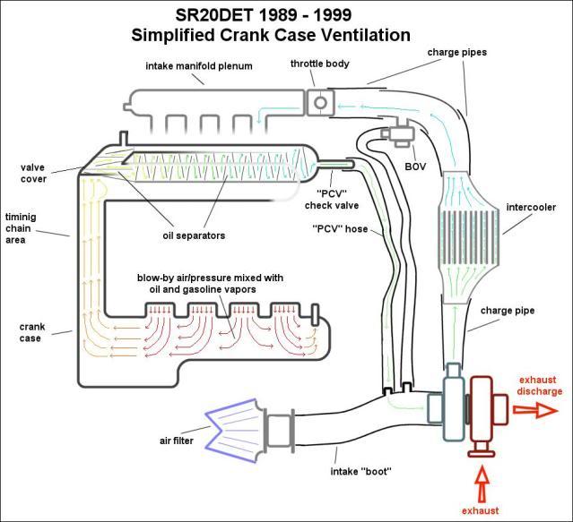 Crank case venting under boost? Crankvent