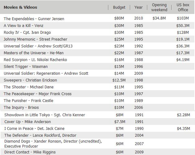 Ganancia de las películas y salario de Lundgren Filmo_zps677873b9