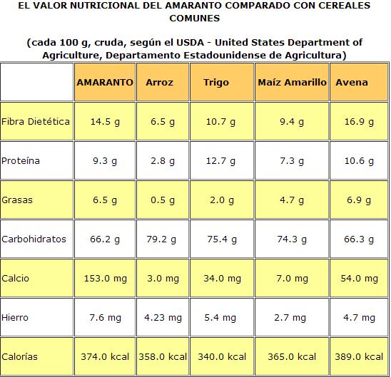 Amaranto. Propiedades medicinales. Amaranto_zps2fa45ccd