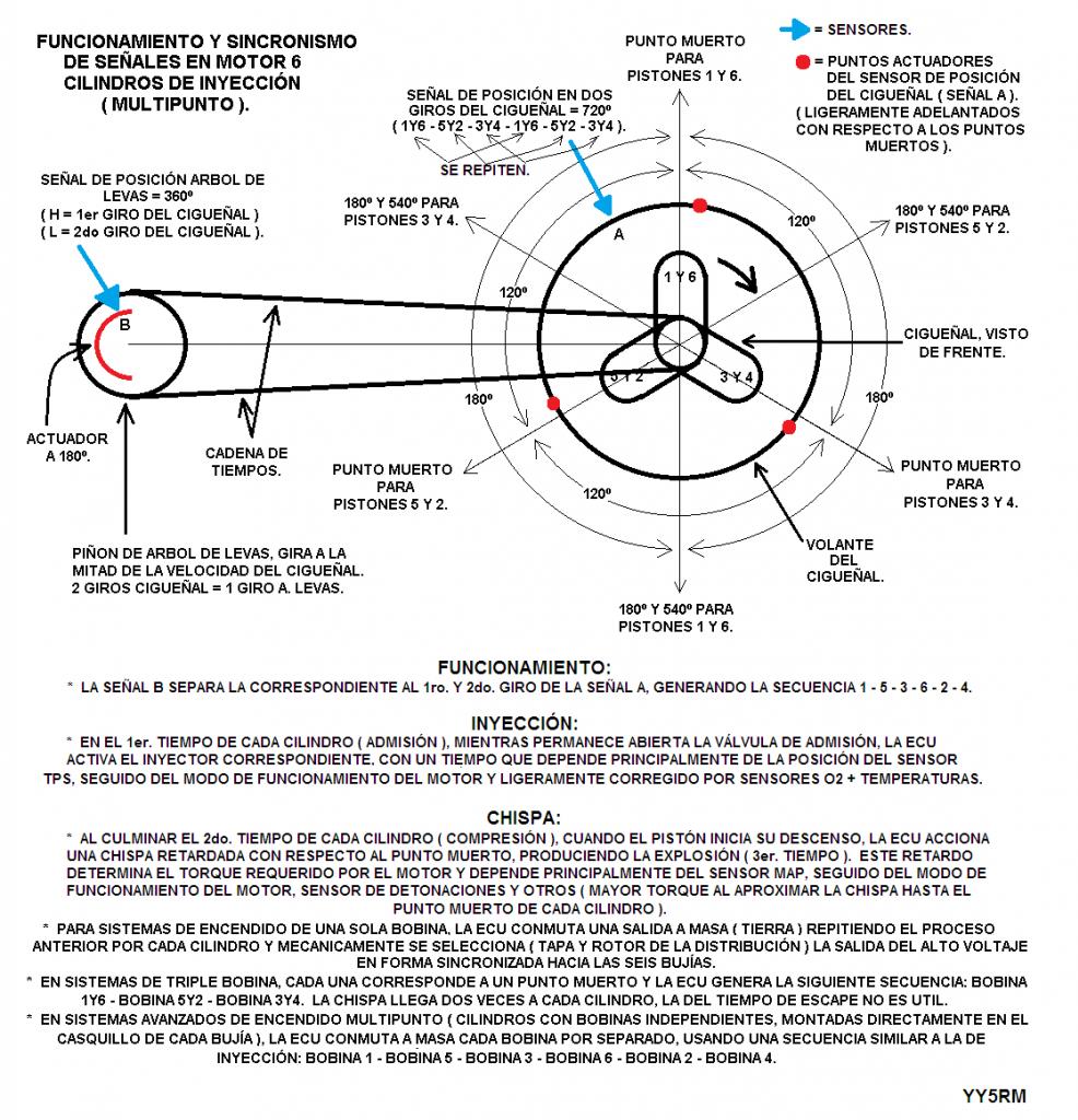 Manual para diagnóstico eléctrico de caja automática XJ 88-99 SincronismoCiguentildeal-ArboldeLevas_zpsdbe5cbaf