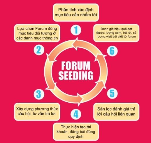 Forum seeding một cách xây dựng hệ thống link seo Quytrinhforumseeding_zpscfbef368