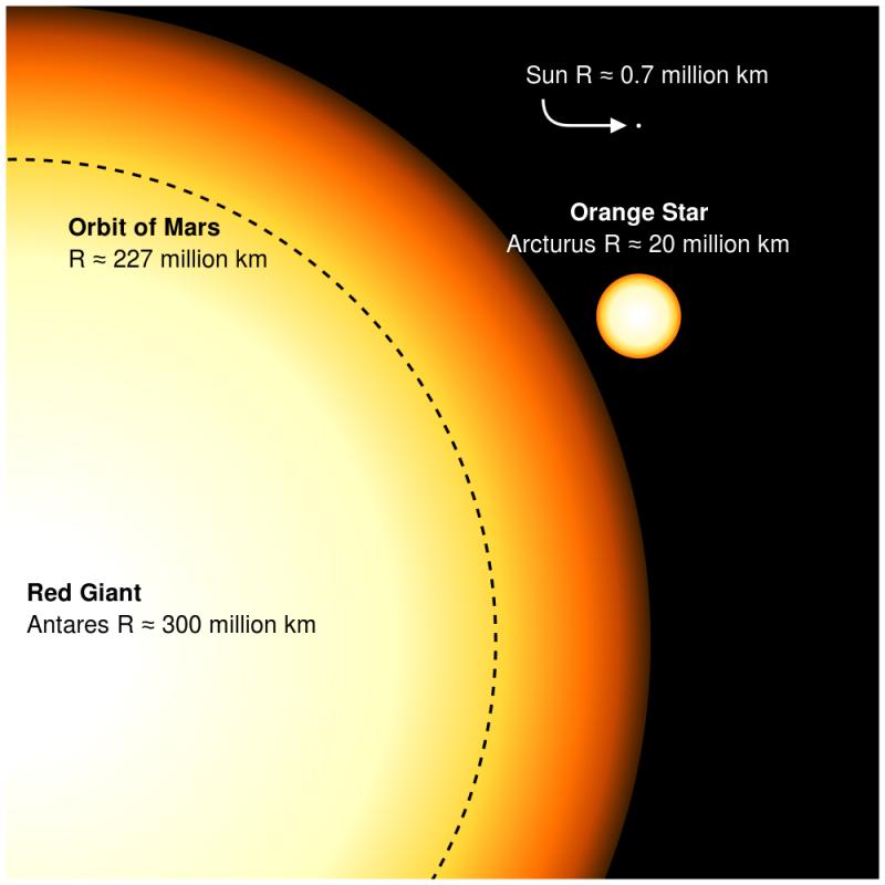 Astronomija i astronautika 101000px-Redgiants_svg_zps5ce3dd98