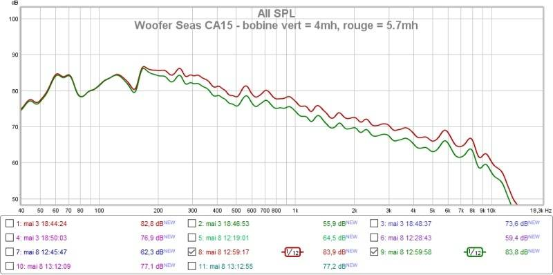 Mesures petis fullranges Woofer%20Seas%20CA15%20-%20bobine%20vert%20%204mh%20rouge%20%205.7mh_zpsuuuxxzku