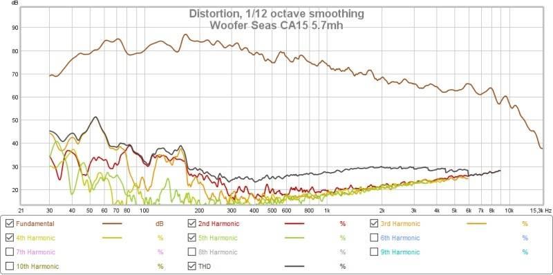 Mesures petis fullranges Woofer%20Seas%20CA15%2057mh%20proche_zpshs2ihq8f