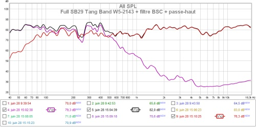 tang band w5 2143 projet tangfast v2 en mode fast
