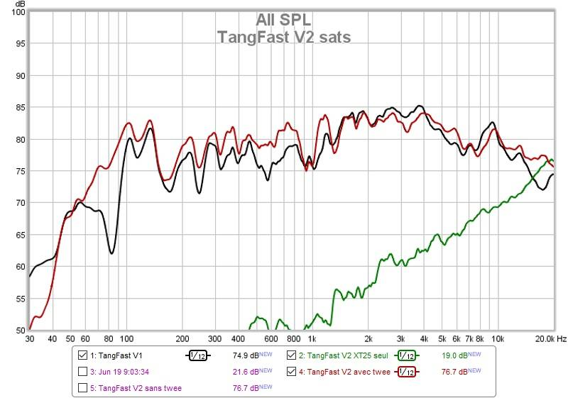 Tang Band W5-2143 - projet TangFast V2 (en mode ''FAST'') - Page 3 TangFast%20V2%20sats%20-%20courbes%20mesures%20bur_zpskw5pruwb