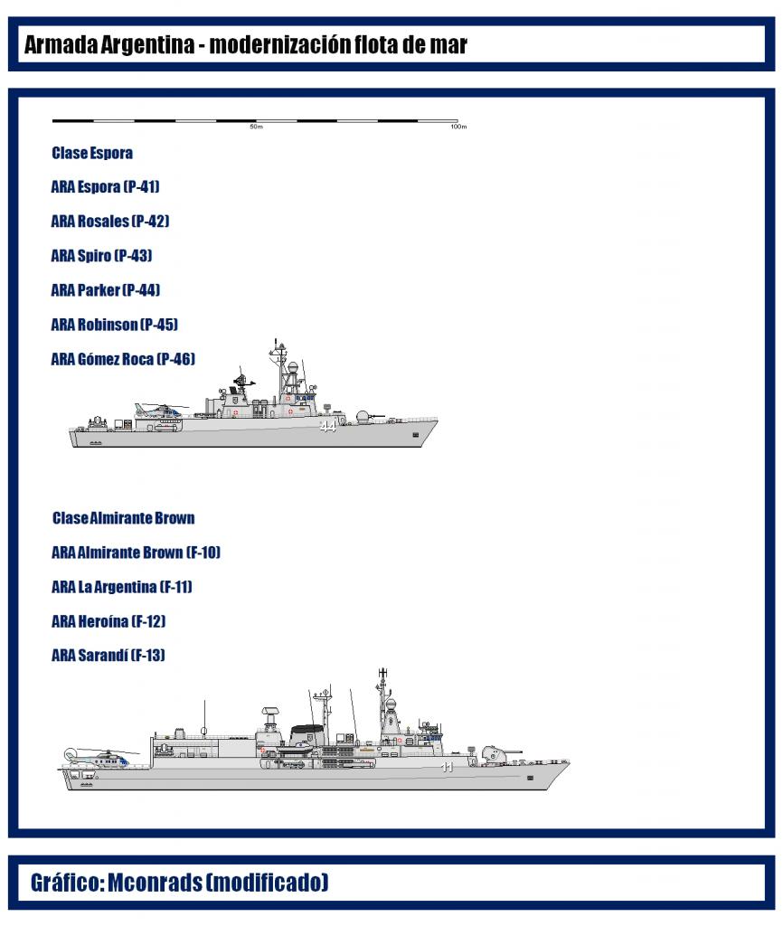 Corbetas Meko 140, una línea posible para la construccion naval militar - Página 2 ArmadaArgentinamodernizacion_zps702d4a87