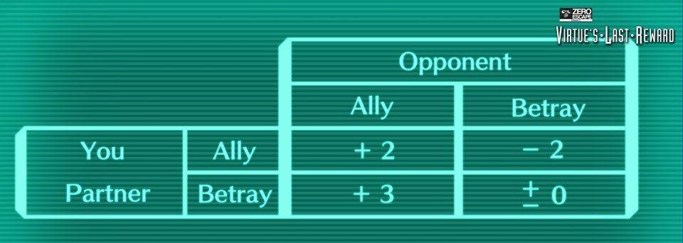 (ORG) Zero Escape : Espécimen Allyorbetray_zps3246a17e