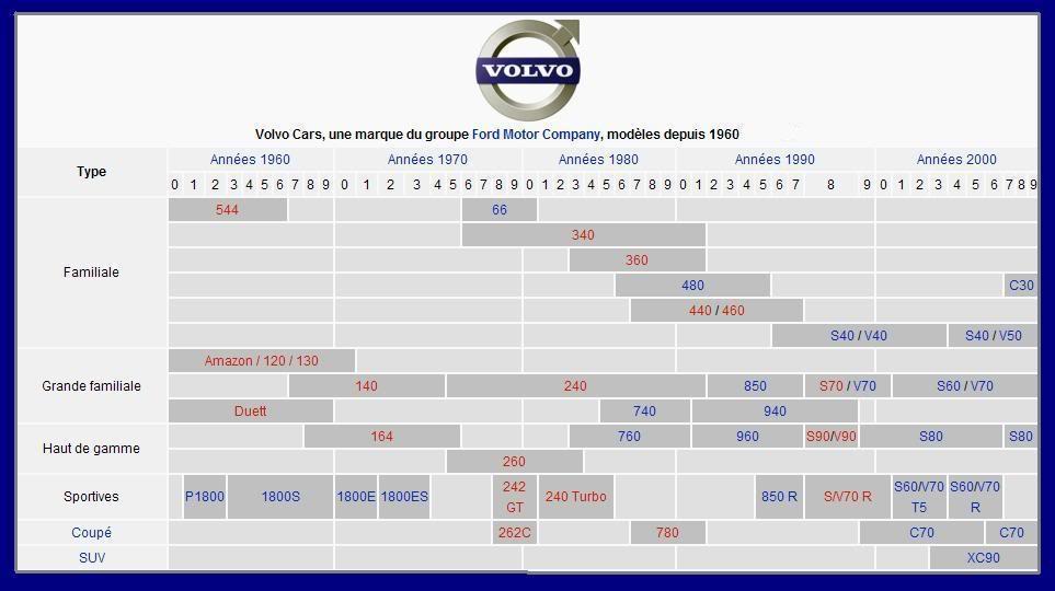 """Arbre Généalogique Volvo et des """"R"""" Volvogenealogie"""