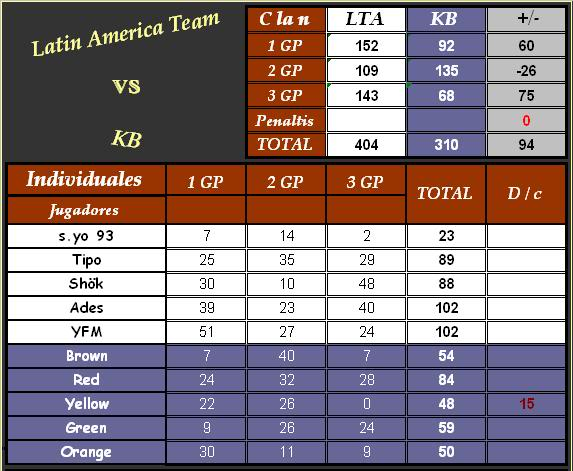 Koopa Bros 310 vs 404 Latin America Team KBtotal