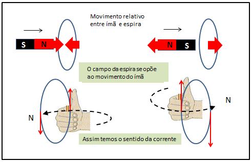 Corrente Elétrica [induzida em espira] A_espira2_zps73463faf