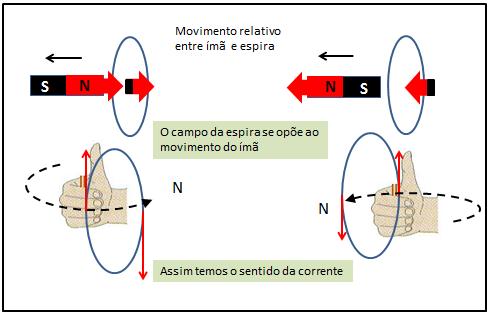ff2a1be4575 Ímã se afastando  Corrente Elétrica  induzida em espira   A espira3 zpsa1770692.png