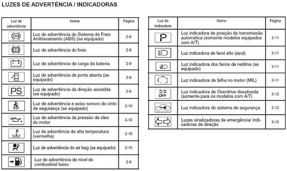 Luzes de advertência / indicadoras e alarmes sonoros (March) K13%20n.march%20luzes%20de%20advertencia-indicadoras%20579x346_zpsudjtxj3e