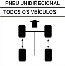 Como fazer rodízio de pneus? Pneus-rodiacutezio%20unidirecional_zps3e6espnp