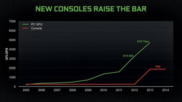 PC Gaming Hardware Market is Worth More Than Console Market ConsolesvsPC_zpsca5e3757
