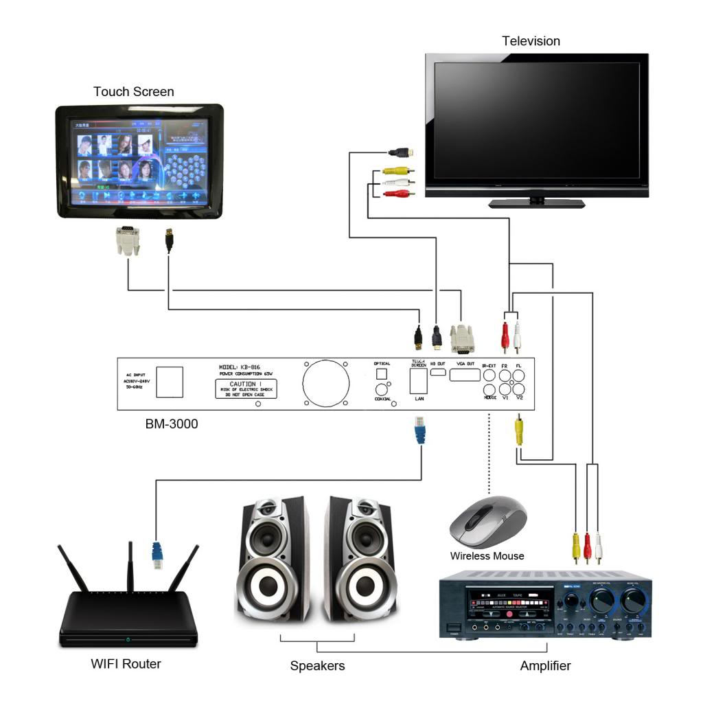 Karaoke System Wiring Diagram Indepth Diagrams Kenwood Excelon Kfc Xw10 Set Up Schematics U2022 Rh Seniorlivinguniversity Co Machine