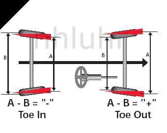 Adjusting RUCAs? Toe_diagram