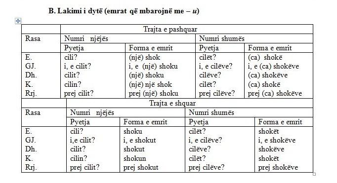 albanais - La déclinaison du nom en albanais Lakimi2