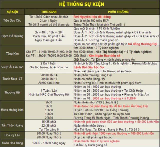 [KiếmThế218.net] Mở máy chủ 3 Kiếm Rồng . Sân Chơi Cho Người Mới - Sv Đông Dân - Cày Cuốc Kết Hợp PK  3_zps6e1eb50a