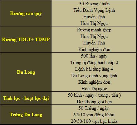 [KiếmThế218.net] Mở máy chủ 3 Kiếm Rồng . Sân Chơi Cho Người Mới - Sv Đông Dân - Cày Cuốc Kết Hợp PK  5_zps6e600ca0