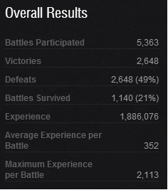 Cool stat for me! Battles_zpsdd9580cc