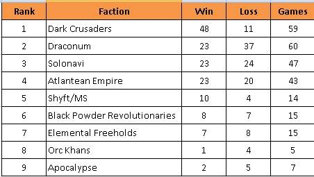 Faction Wars Ranking10192013_zps6a41f3f5