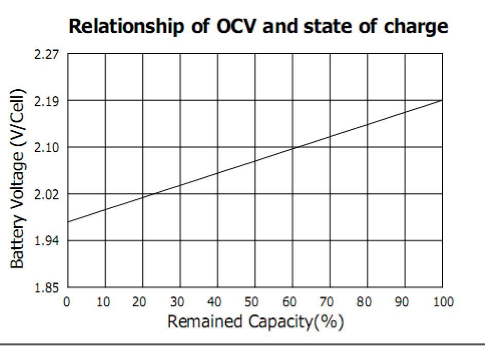 Relación entre voltaje y energía restante en Ah / Wh CaidadevoltajeOCV_zps5e2c6019