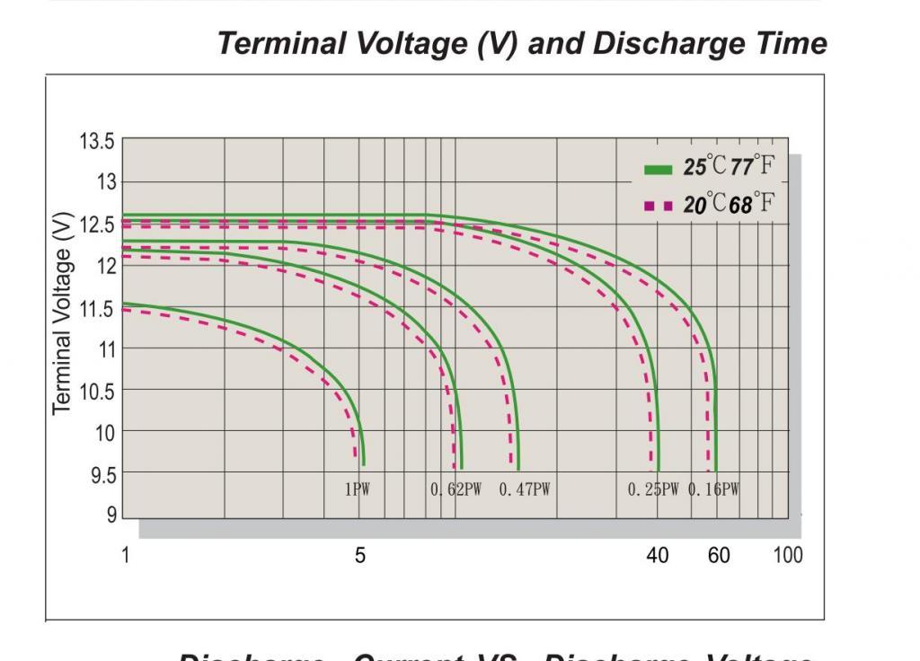 Relación entre voltaje y energía restante en Ah / Wh Caidadevoltaje_zps632d790d